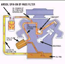 what is a motor oil rh syntheticlubes com engine oil system diagram engine oil filter diagram